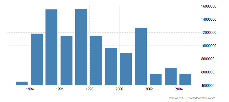 latvia net bilateral aid flows from dac donors sweden us dollar wb data