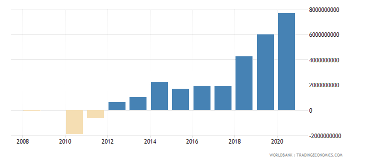 latvia net foreign assets current lcu wb data
