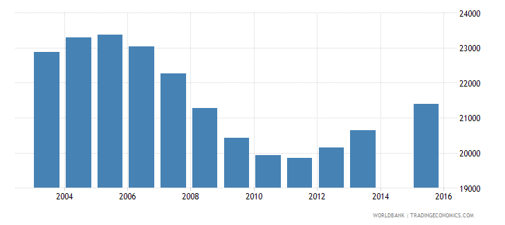 latvia population age 0 total wb data