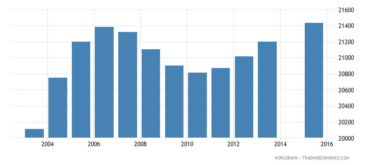 latvia population age 1 total wb data