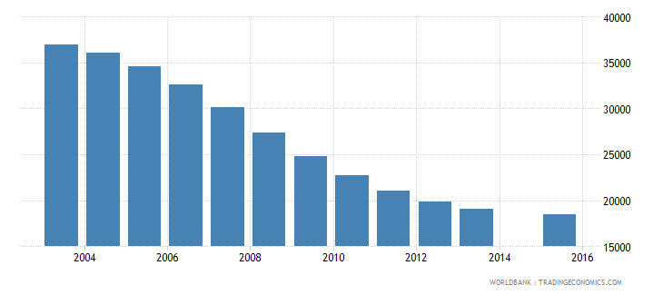latvia population age 15 total wb data