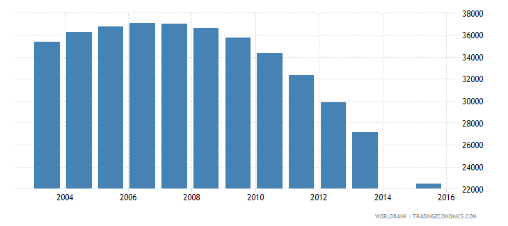 latvia population age 20 total wb data