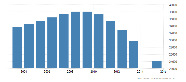 latvia population age 21 total wb data