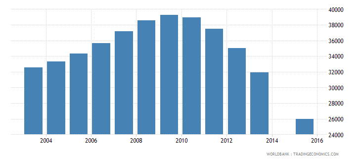 latvia population age 22 total wb data