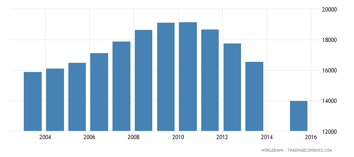 latvia population age 23 female wb data
