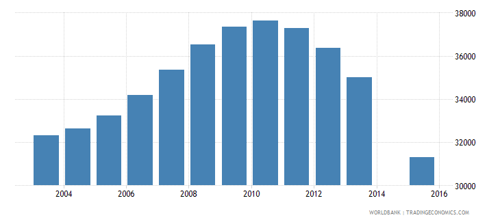 latvia population age 24 total wb data