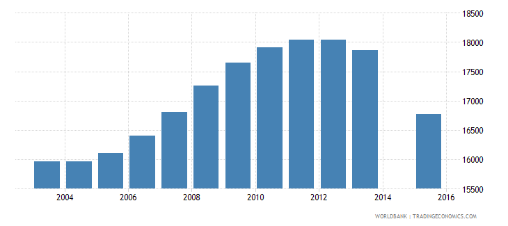 latvia population age 25 female wb data