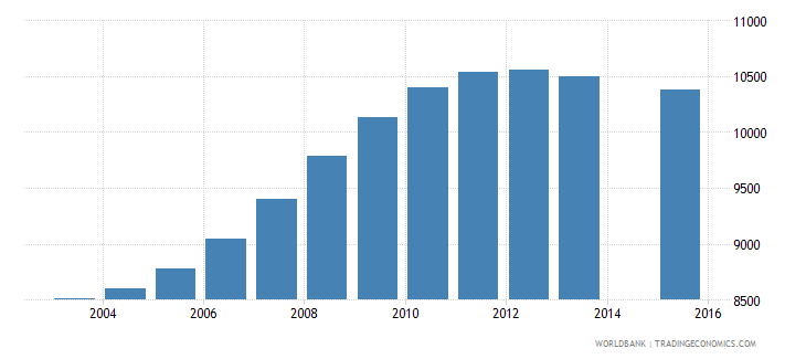 latvia population age 4 female wb data