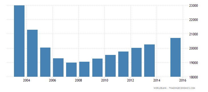 latvia population age 8 total wb data