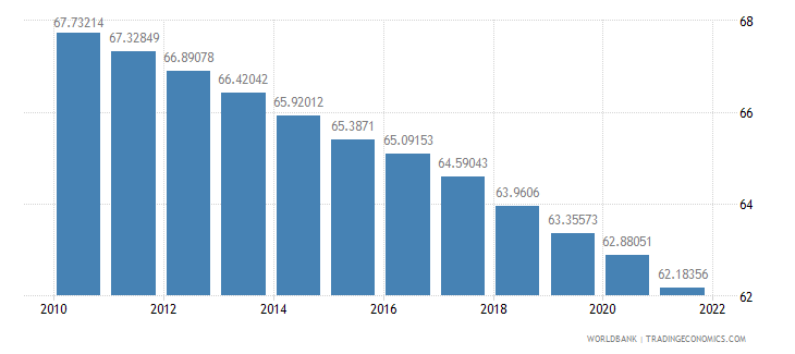 latvia population ages 15 64 percent of total wb data