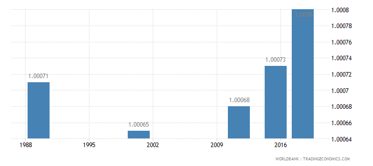 latvia ratio of young literate females to males percent ages 15 24 wb data