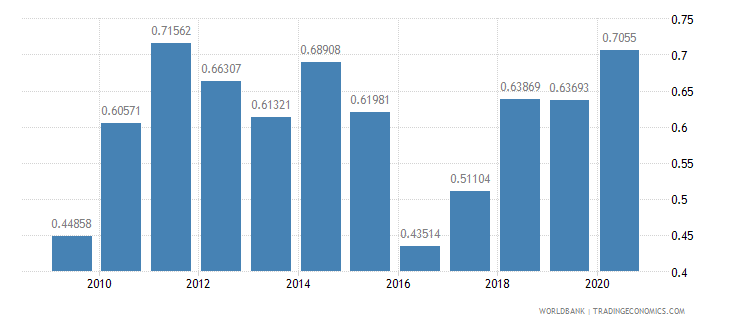 latvia research and development expenditure percent of gdp wb data