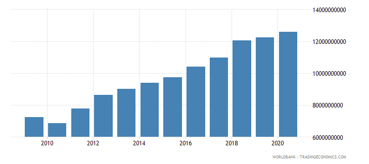 latvia revenue excluding grants current lcu wb data