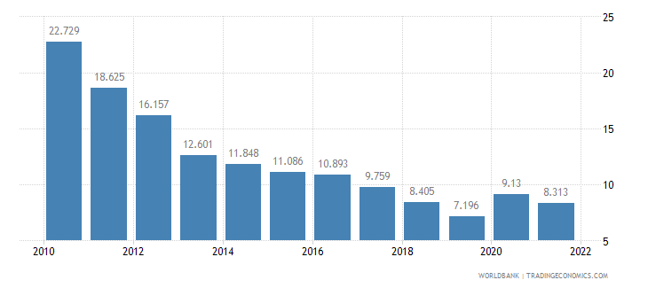 latvia unemployment male percent of male labor force wb data