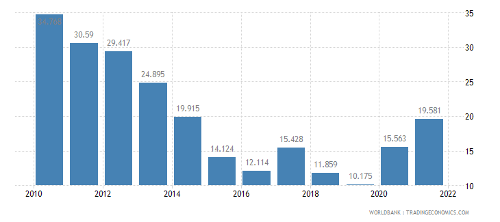 latvia unemployment youth female percent of female labor force ages 15 24 wb data