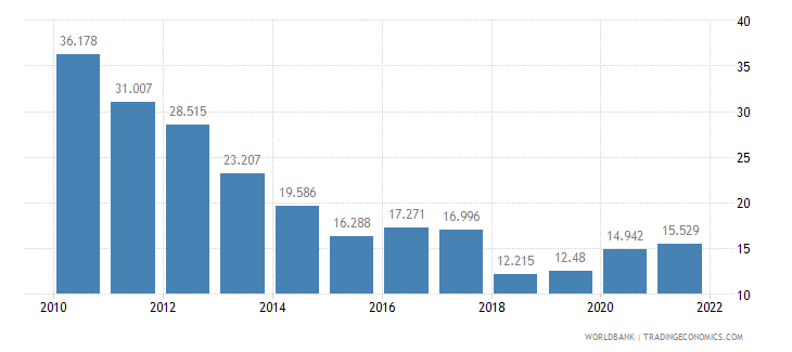 latvia unemployment youth total percent of total labor force ages 15 24 wb data