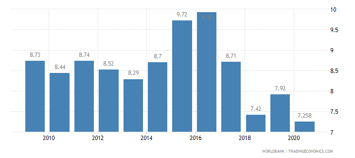 latvia vulnerable employment male percent of male employment wb data