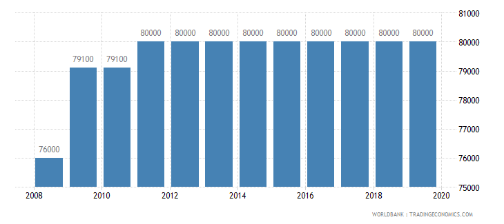 lebanon armed forces personnel total wb data
