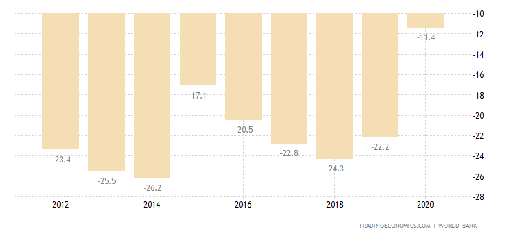 Lebanon Current Account to GDP