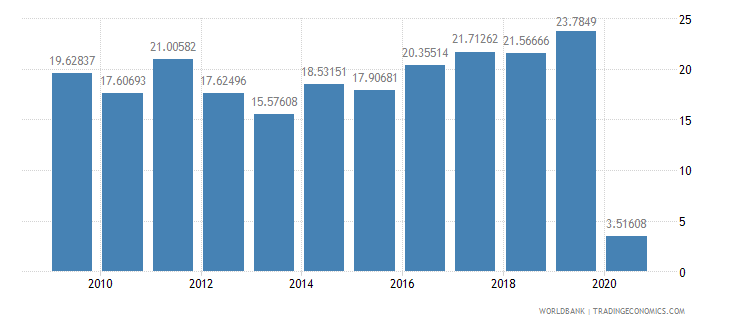 lebanon debt service ppg and imf only percent of exports excluding workers remittances wb data