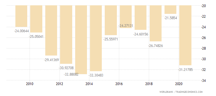 lebanon external balance on goods and services percent of gdp wb data