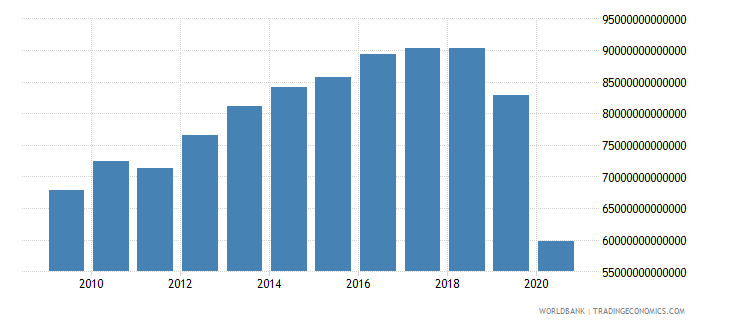 lebanon gross national expenditure constant lcu wb data