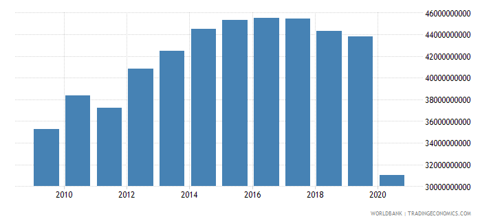 lebanon household final consumption expenditure constant 2000 us dollar wb data