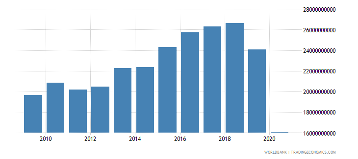 lebanon imports of goods and services constant 2000 us dollar wb data