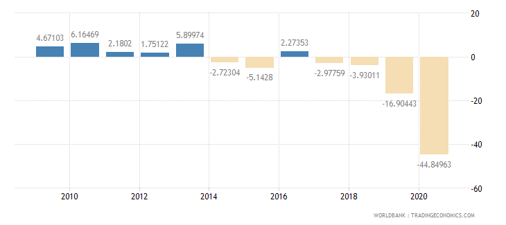 lebanon industry value added annual percent growth wb data