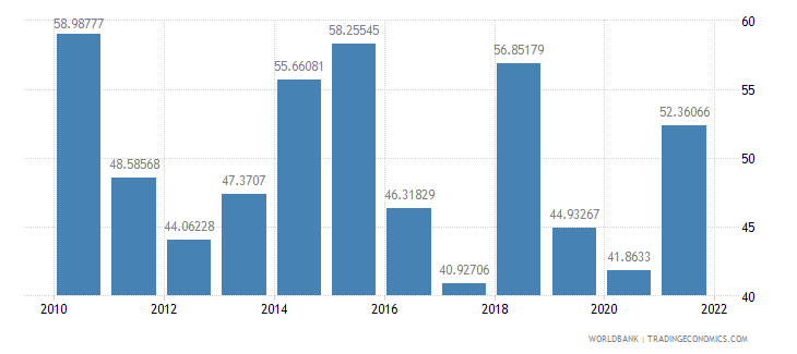 lebanon manufactures exports percent of merchandise exports wb data
