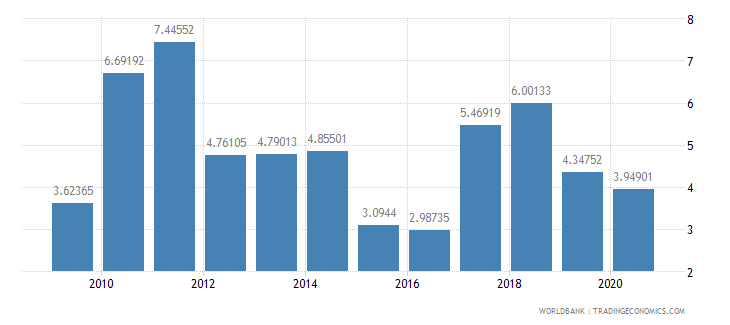 lebanon merchandise exports to developing economies in europe  central asia percent of total merchandise exports wb data