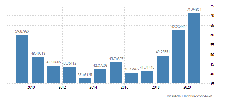 lebanon merchandise exports to high income economies percent of total merchandise exports wb data