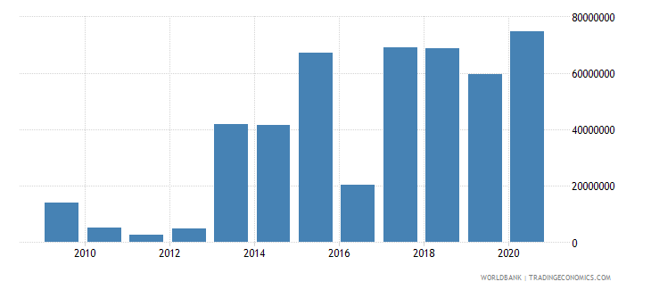 lebanon net bilateral aid flows from dac donors canada us dollar wb data