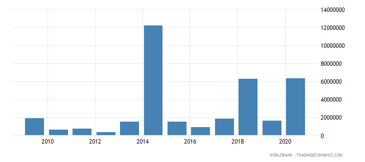 lebanon net bilateral aid flows from dac donors finland us dollar wb data