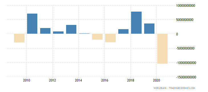 lebanon net errors and omissions adjusted bop us dollar wb data
