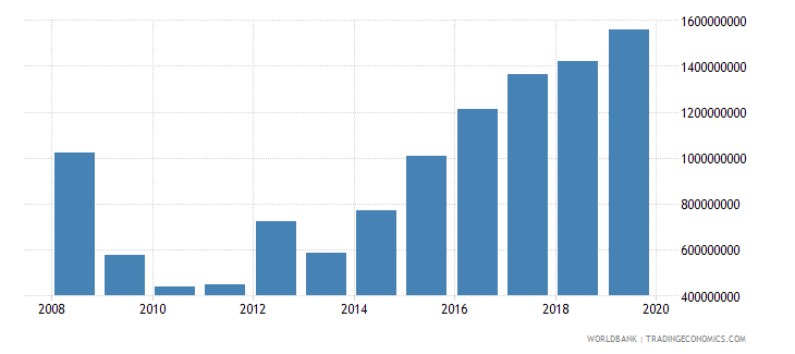 lebanon net official development assistance and official aid received constant 2007 us dollar wb data