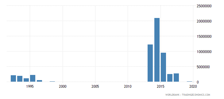 lebanon net official flows from un agencies wfp us dollar wb data