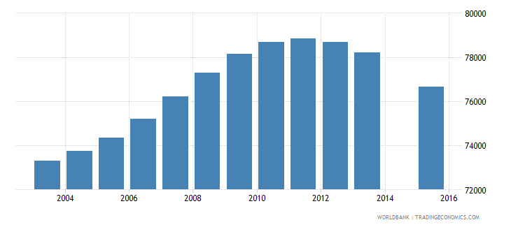 lebanon population age 15 total wb data