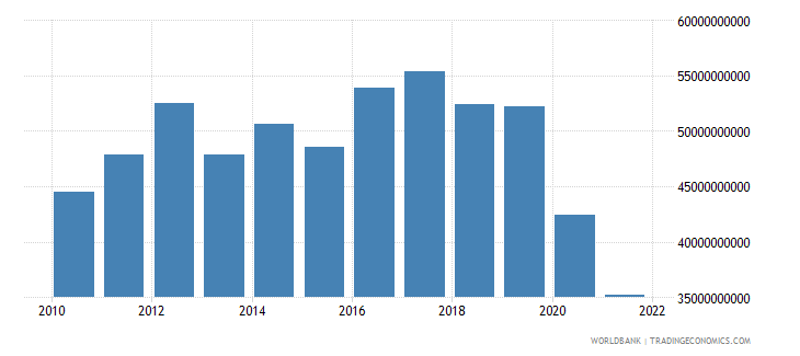 lebanon total reserves includes gold us dollar wb data