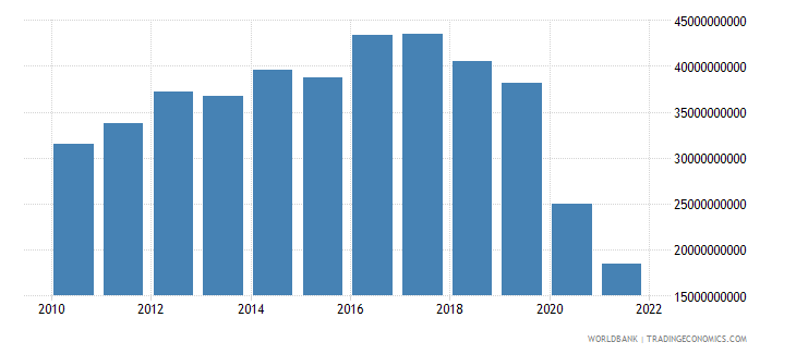 lebanon total reserves minus gold us dollar wb data