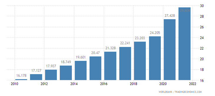 lebanon unemployment youth total percent of total labor force ages 15 24 wb data