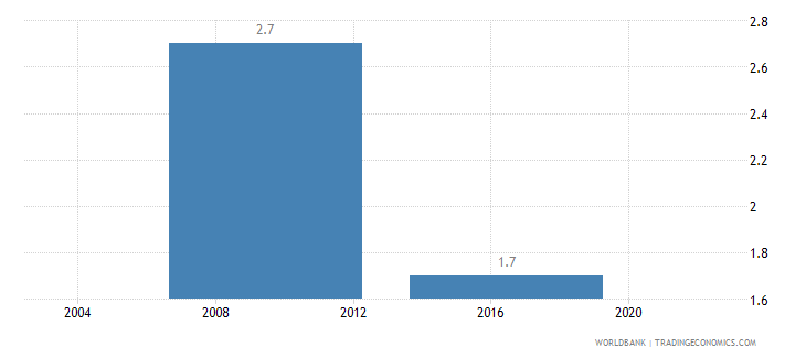lesotho average number of times firms spent in meetings with tax officials wb data