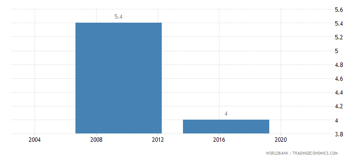 lesotho average time to clear exports through customs days wb data
