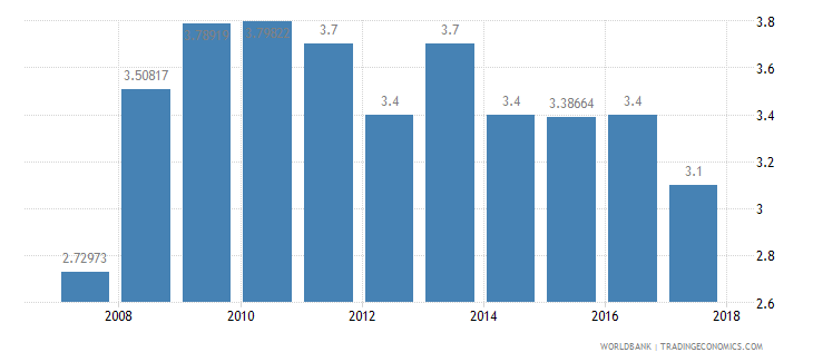 lesotho burden of customs procedure wef 1 extremely inefficient to 7 extremely efficient wb data