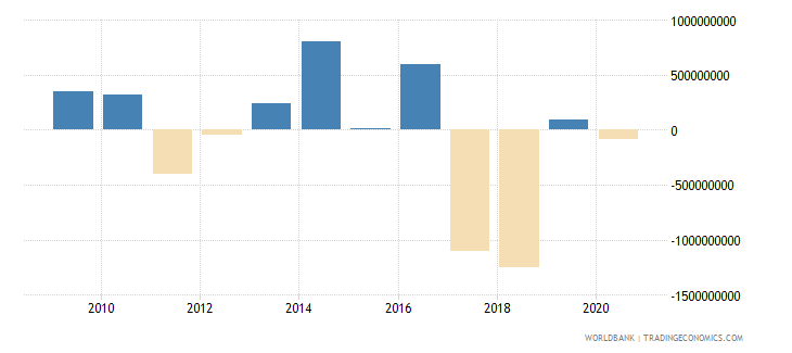 lesotho changes in inventories constant lcu wb data