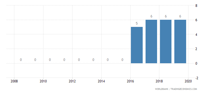 lesotho credit depth of information index 0 low to 6 high wb data