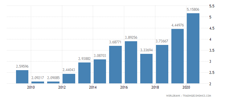 lesotho debt service ppg and imf only percent of exports excluding workers remittances wb data
