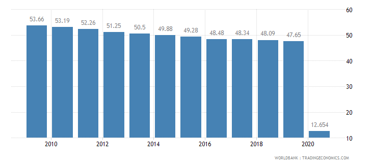 lesotho employees agriculture male percent of male employment wb data