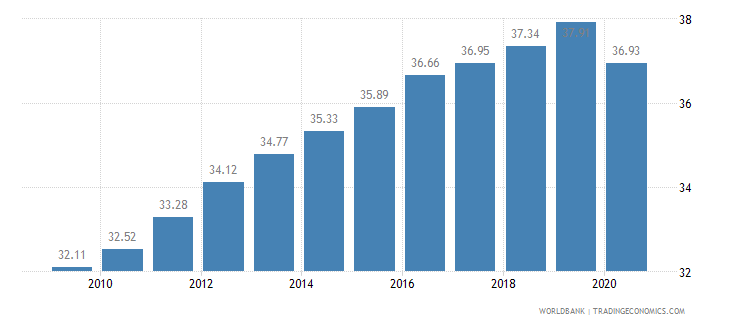 lesotho employees services male percent of male employment wb data