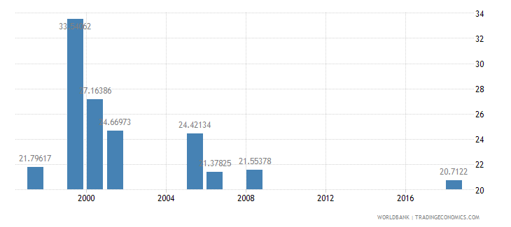lesotho expenditure per student primary percent of gdp per capita wb data